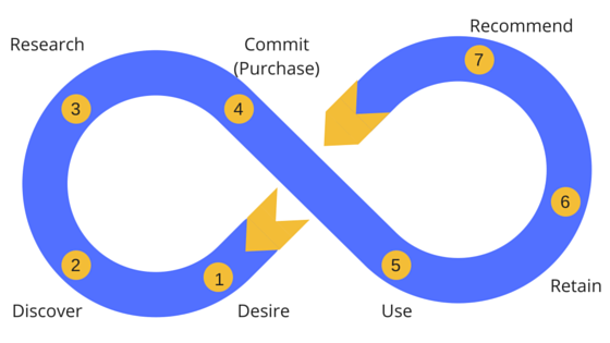 5 Steps to Build Your Customer Journey Map